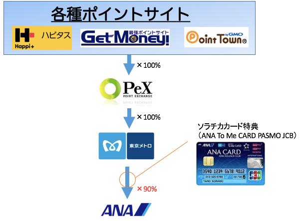 exchange_root001