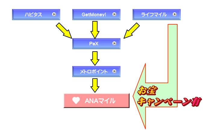 point_flow