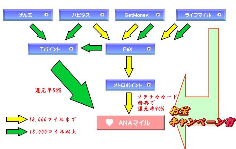 point_exchange_flow2