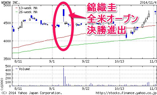 wowow_chart_zenbei