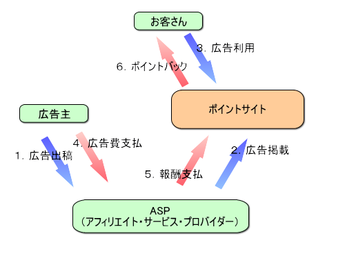pointsite_shikumi