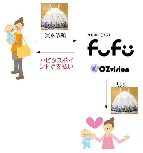 fufu_model