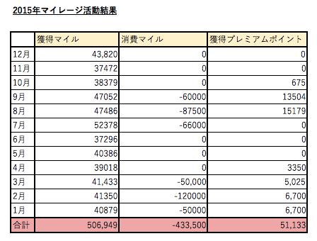 2015mile_result