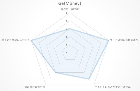 getmoney_chart2015