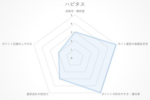 hapitas_chart2015