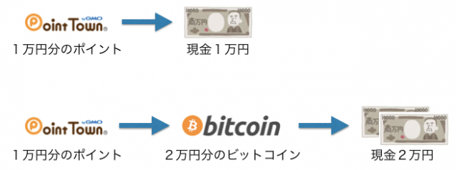 pointtown_bitcoin002
