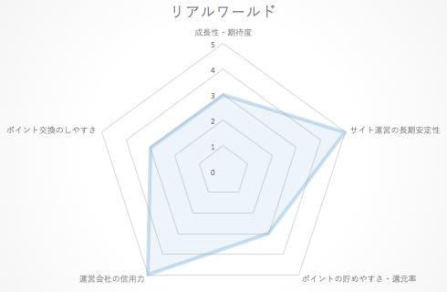 realworld_chart2015